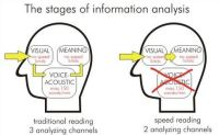Speed Reading