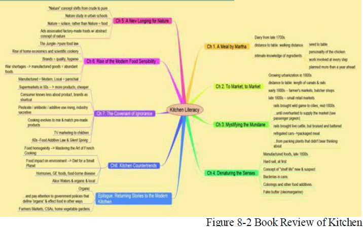 book review mind map