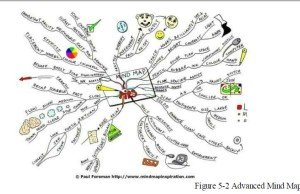 mind map photo2