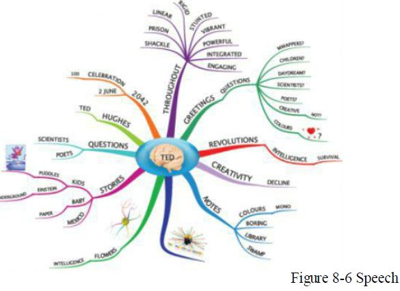 speech mind map