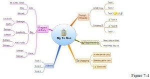 to-do list mind map