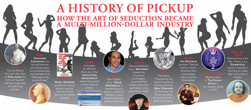 the history of pickup