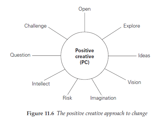positive creative approach