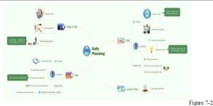 daily planning mind map
