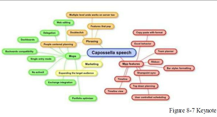 keynote mind map