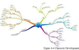 mind map diagram 2