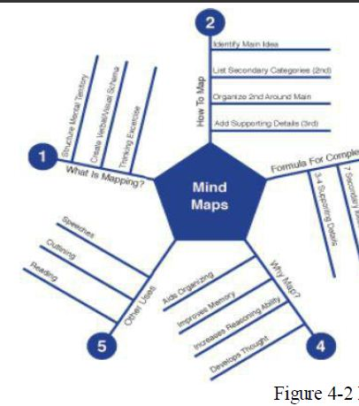 mind map figure