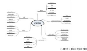 mind map photo1
