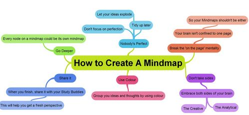 how to create a mind map photo