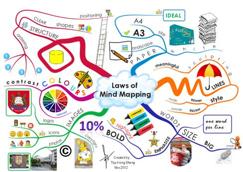 laws of mind mapping