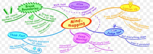 mind mapping photo