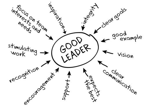 qualities of leaders