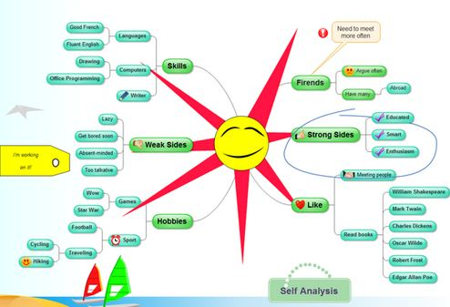 stylish mind map
