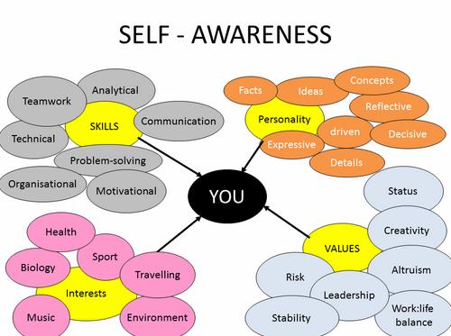 self-awareness photo