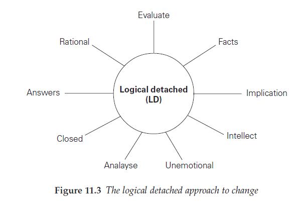 logical detached approach