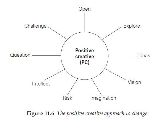positive creative approach