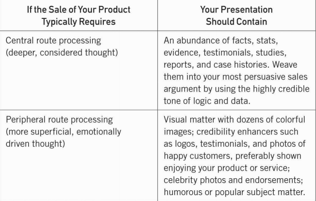 persuasion style table